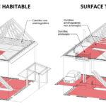 schéma surface habitable et taxable